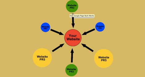Five Smart Tips To Get Quality Backlinks For Website