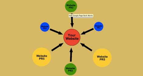 Five Smart Tips To Get Quality Backlinks For Website